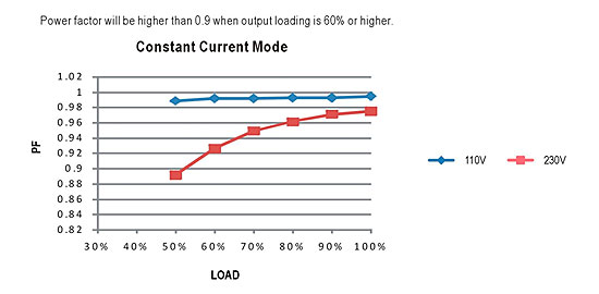 LED Constant Current Mode